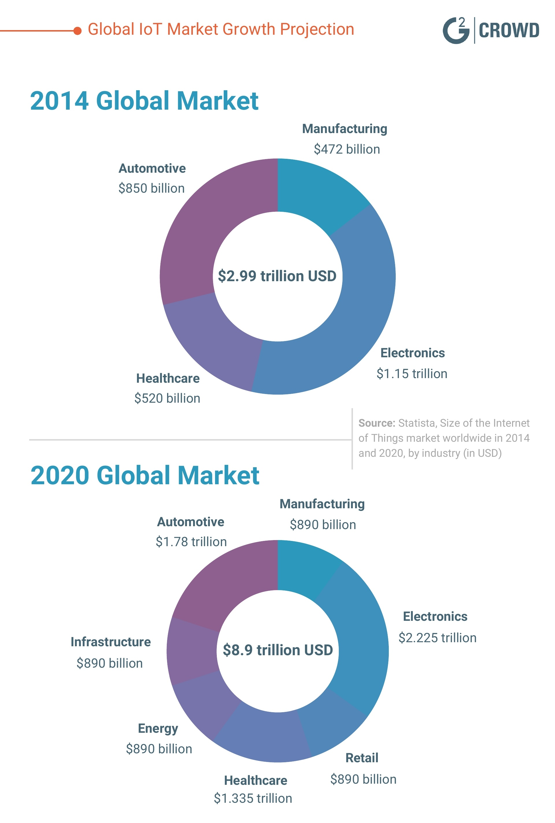 Global-IoT-Market-Growth-Projection