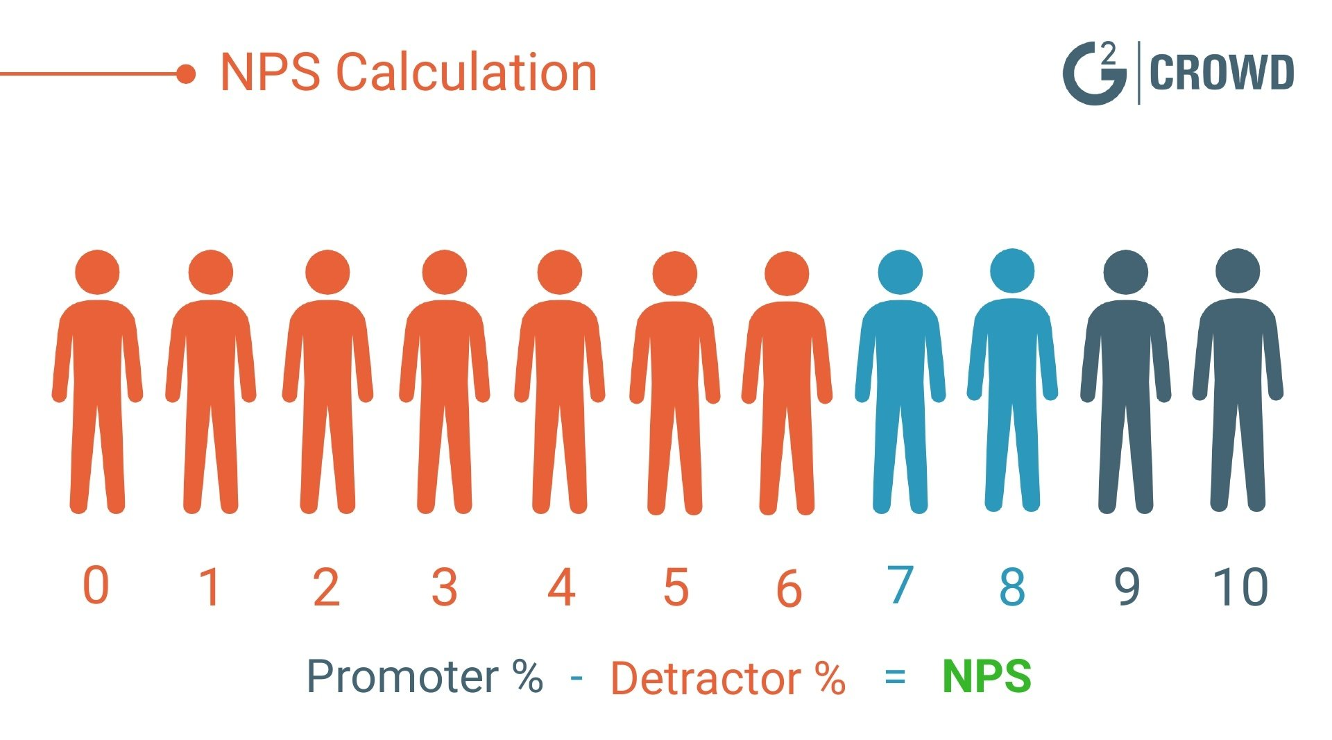 NPS-calculation