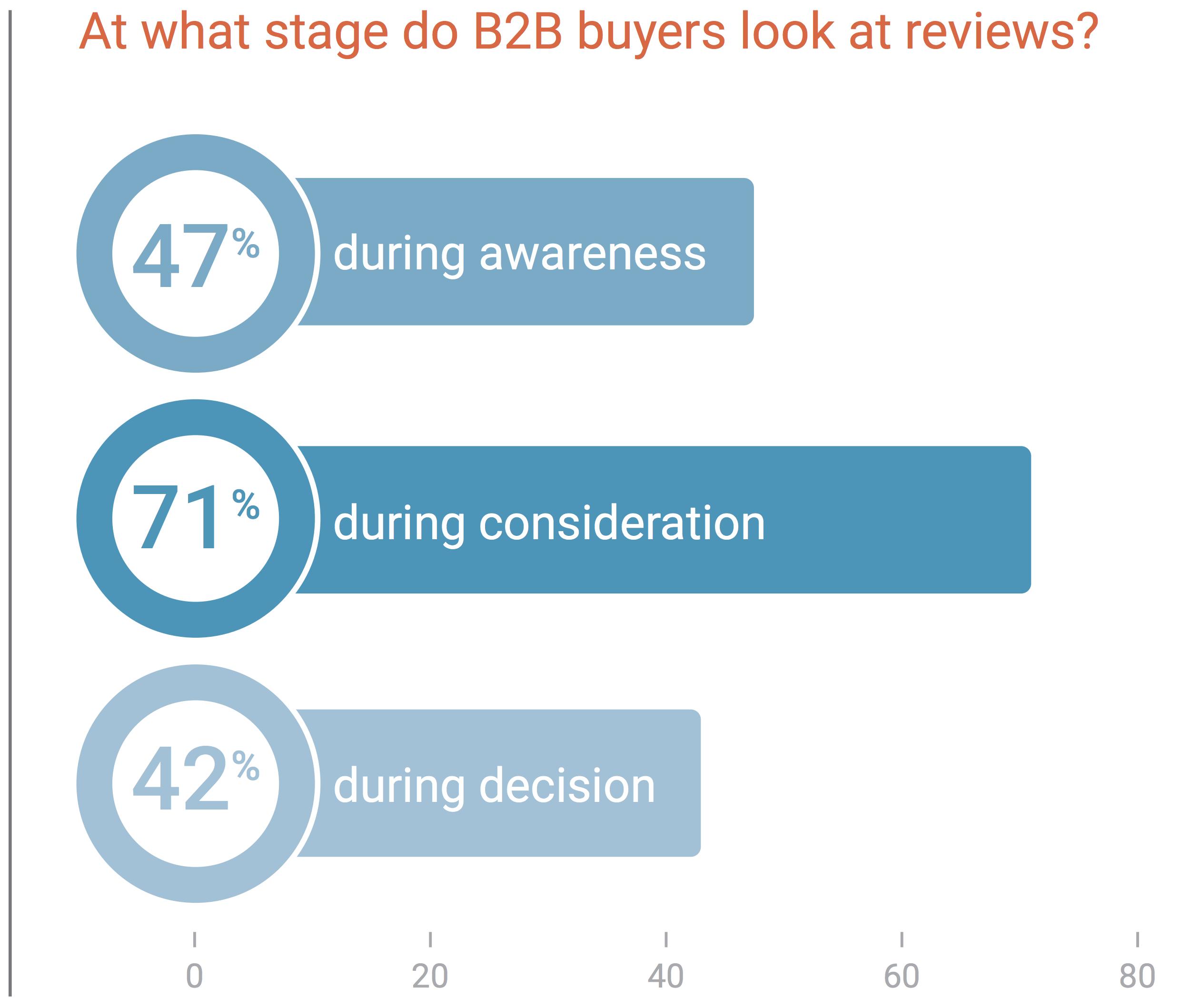consumer-reviews-marketing