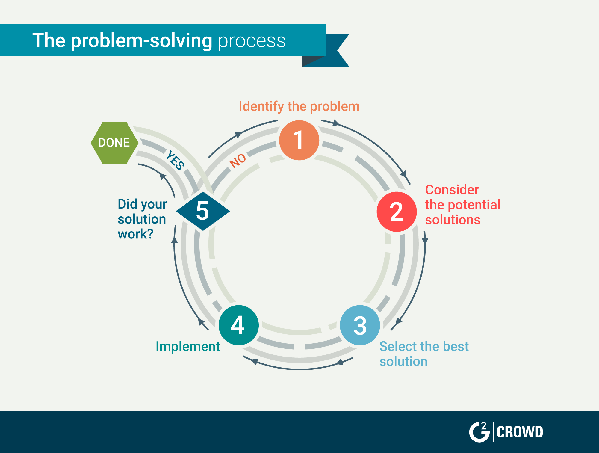 customer-service-skills-problem-solving