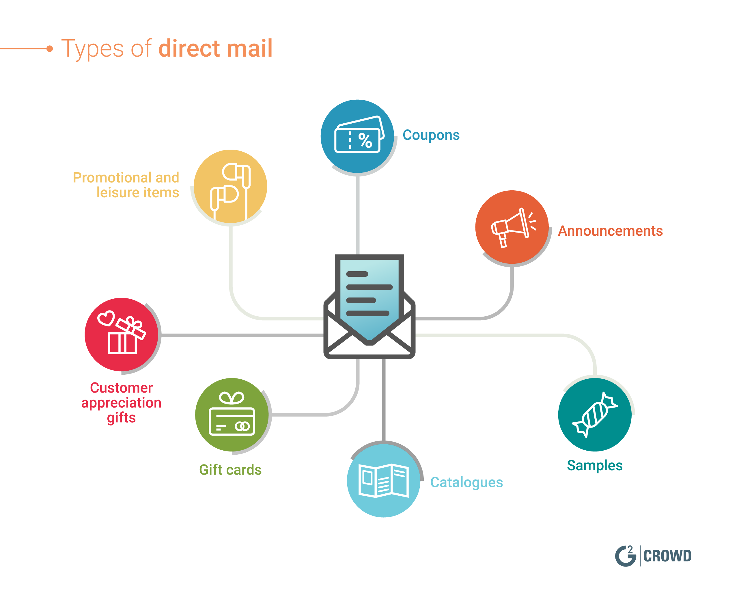 types-of-direct-mail