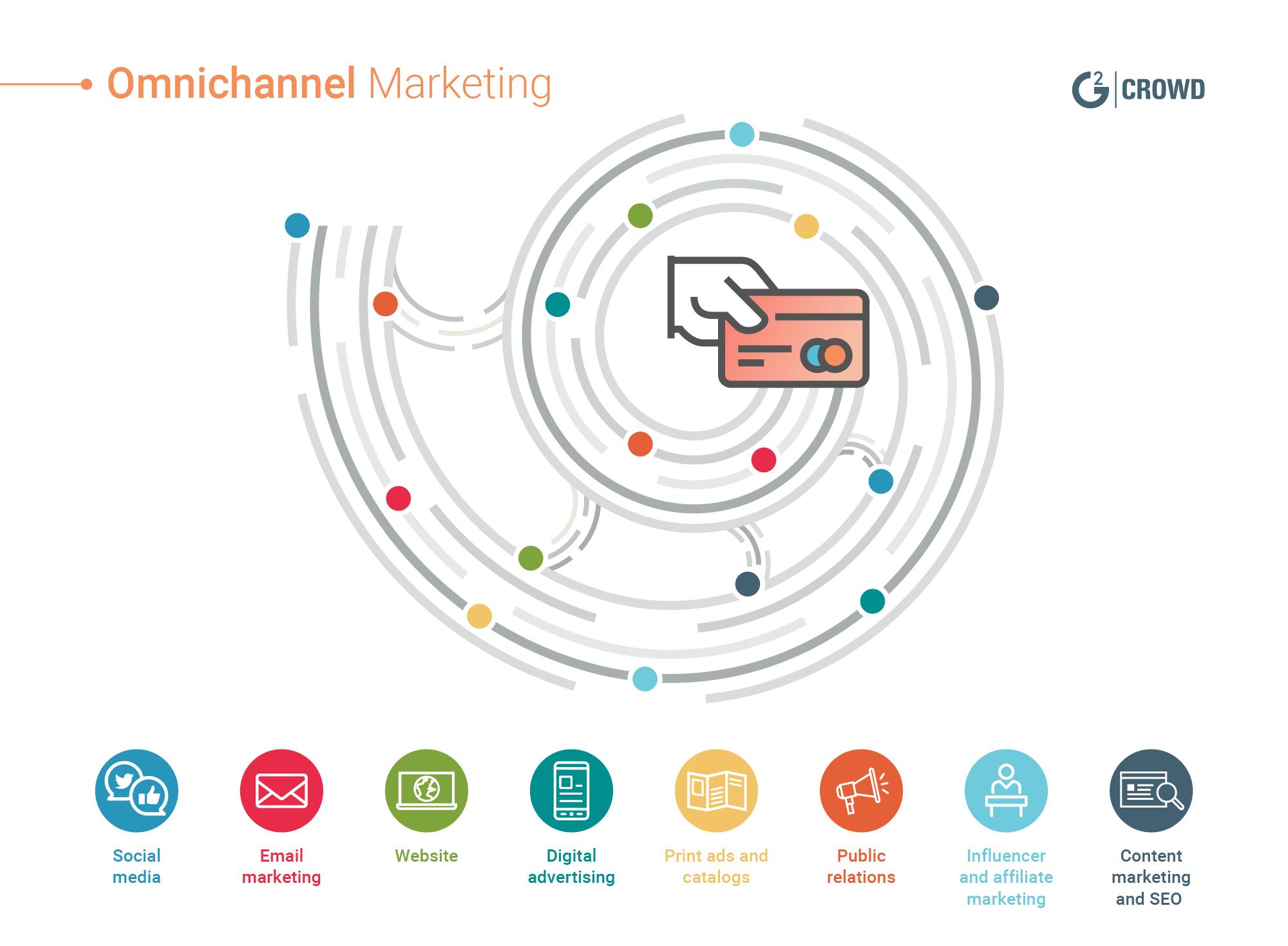 omnichannel marketing strategies