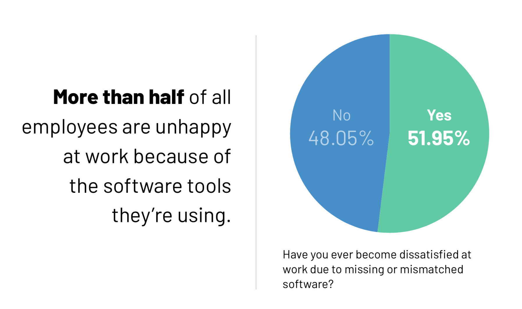 The wrong software makes employees dissatisfied