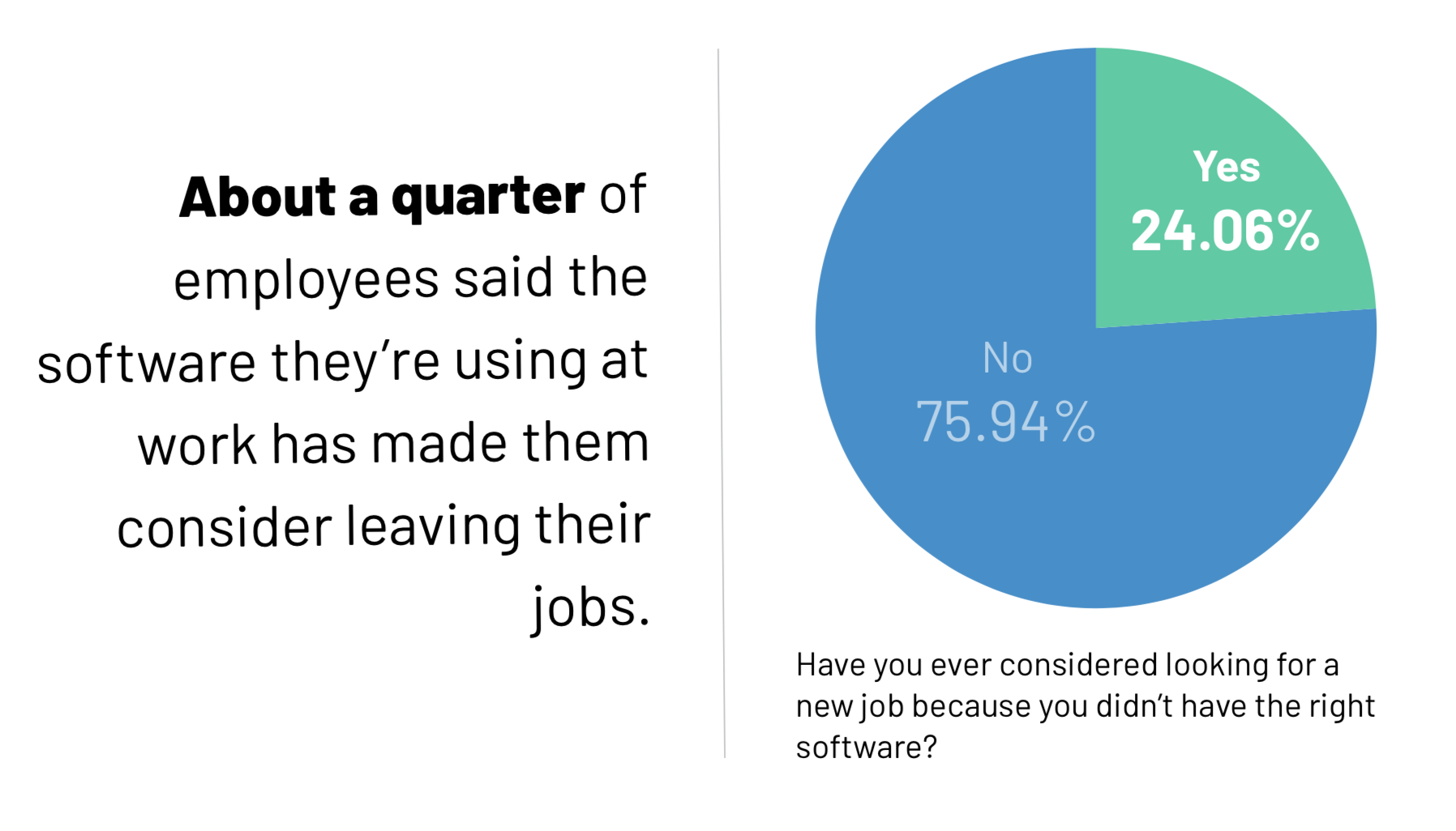 The wrong software can make employees consider leaving their jobs