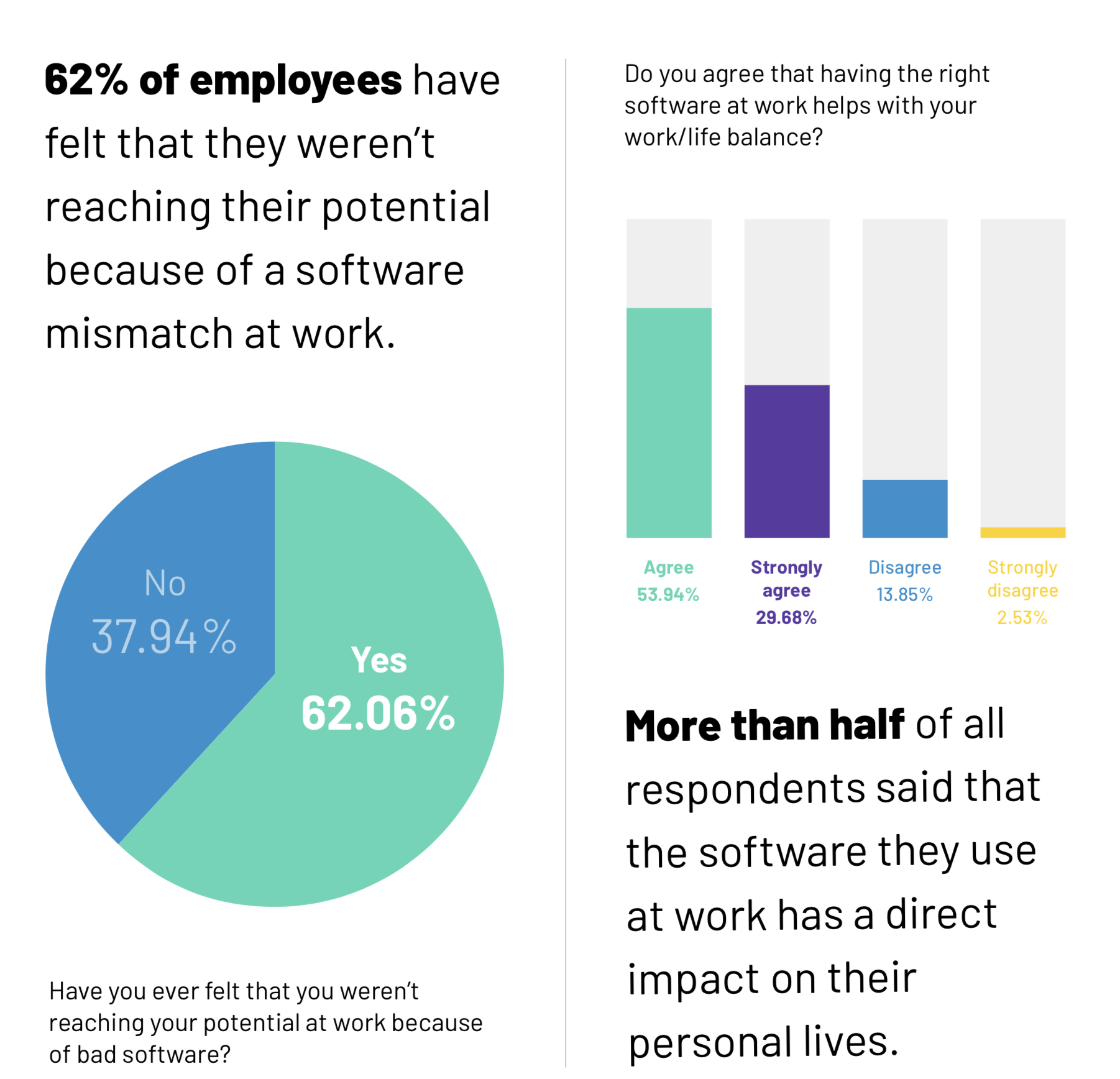 Software affects employee personal and business lives