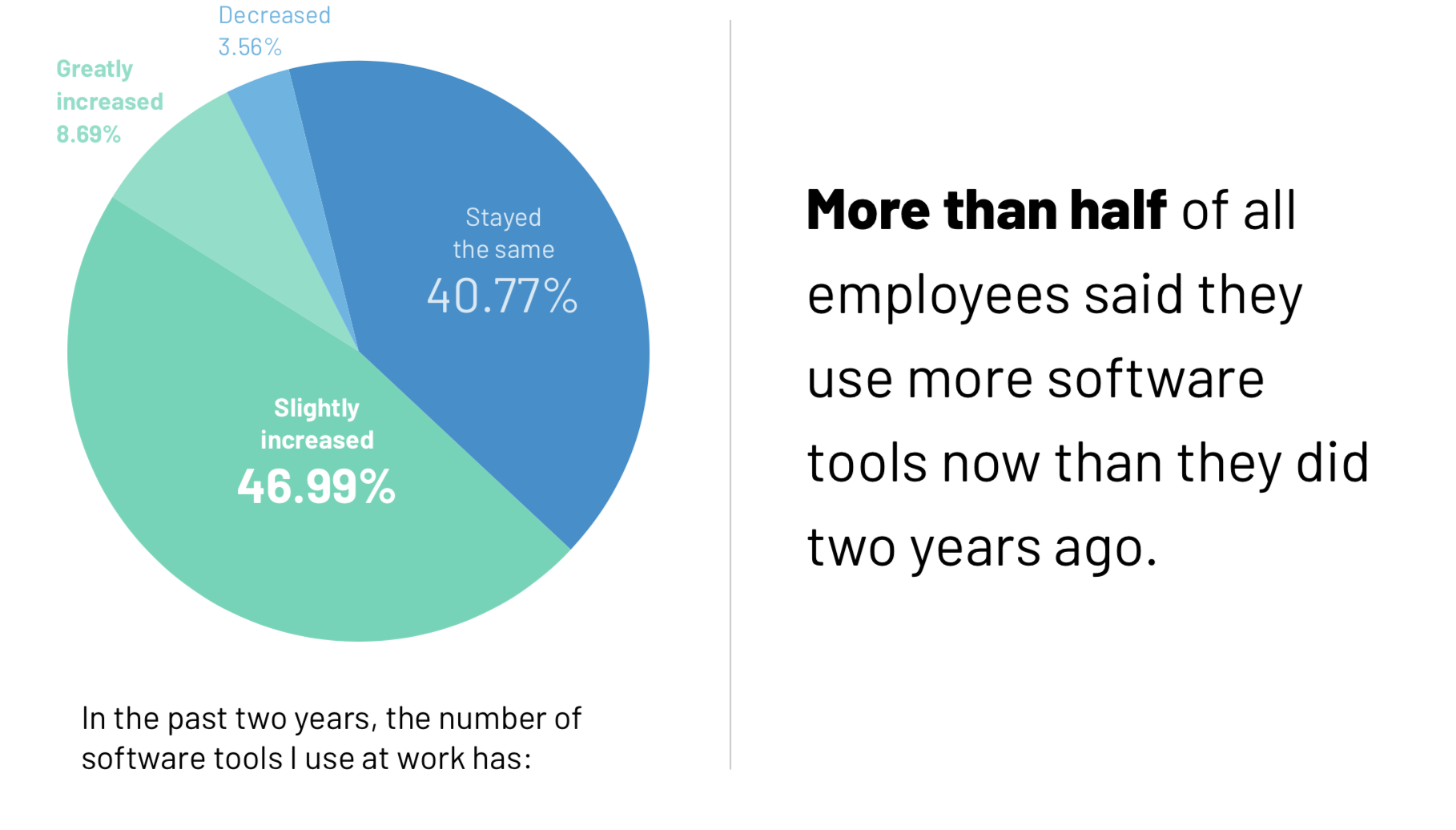 Employees use more software