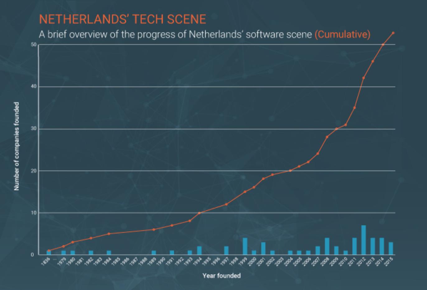 Netherlands tech scene