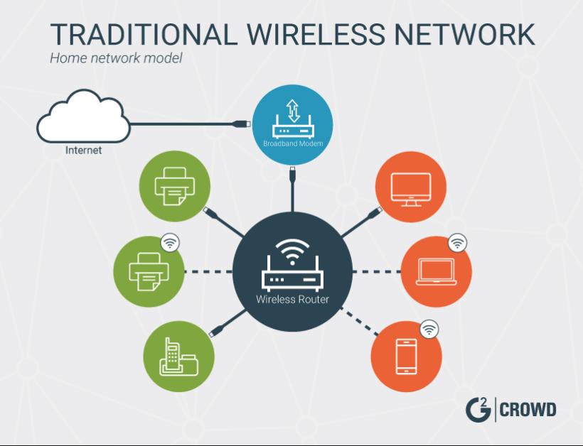 traditional-wireless-network-model