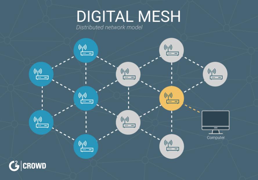 digital-mesh-distributed-network-model