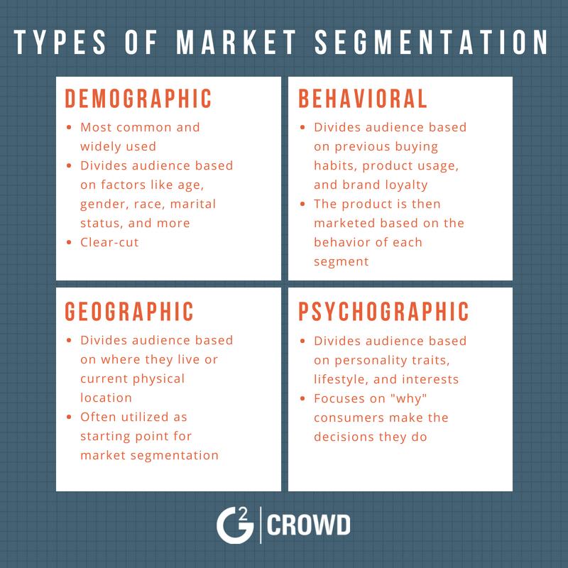 Market segmentation types