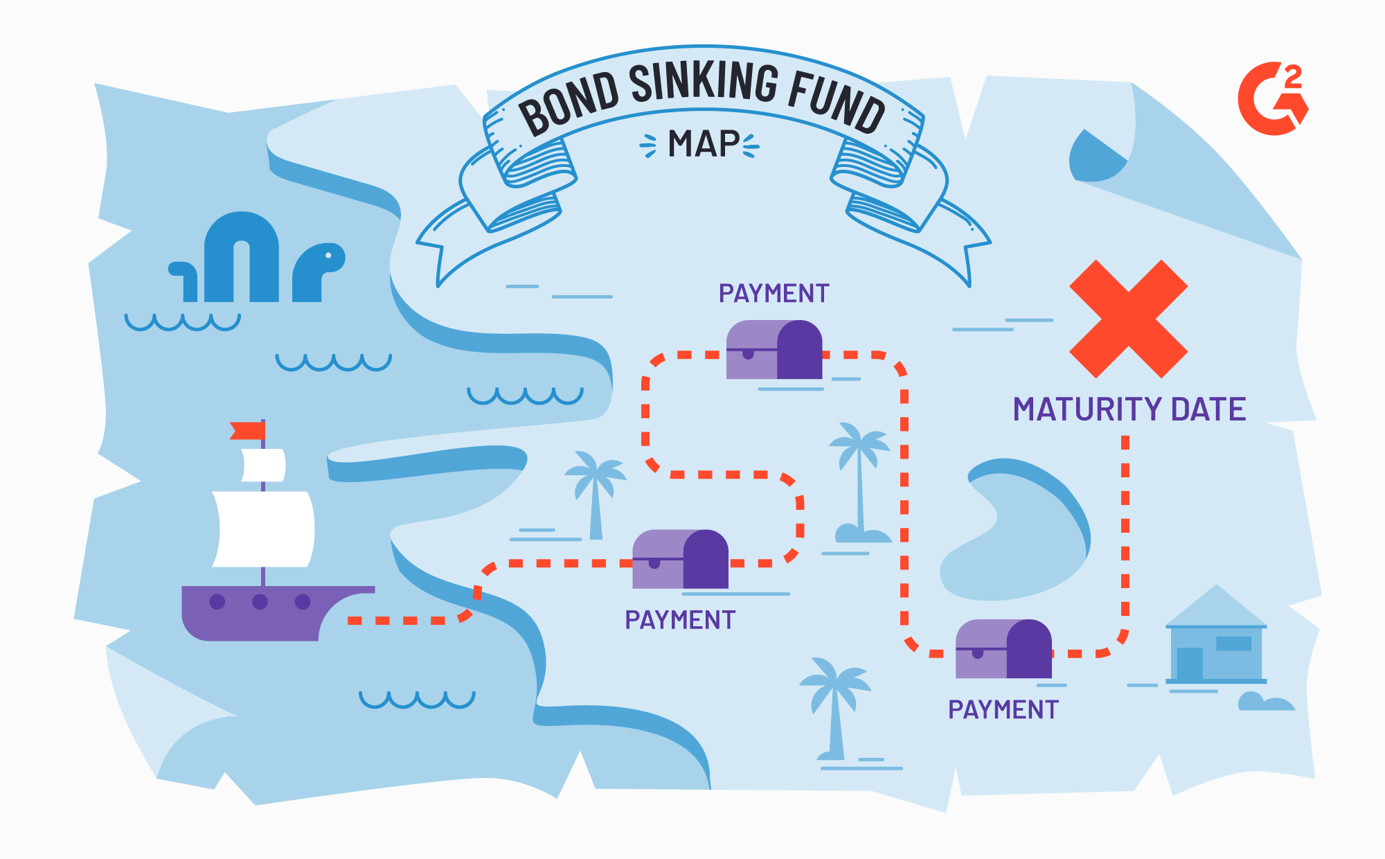 Map illustrating sinking fund payments