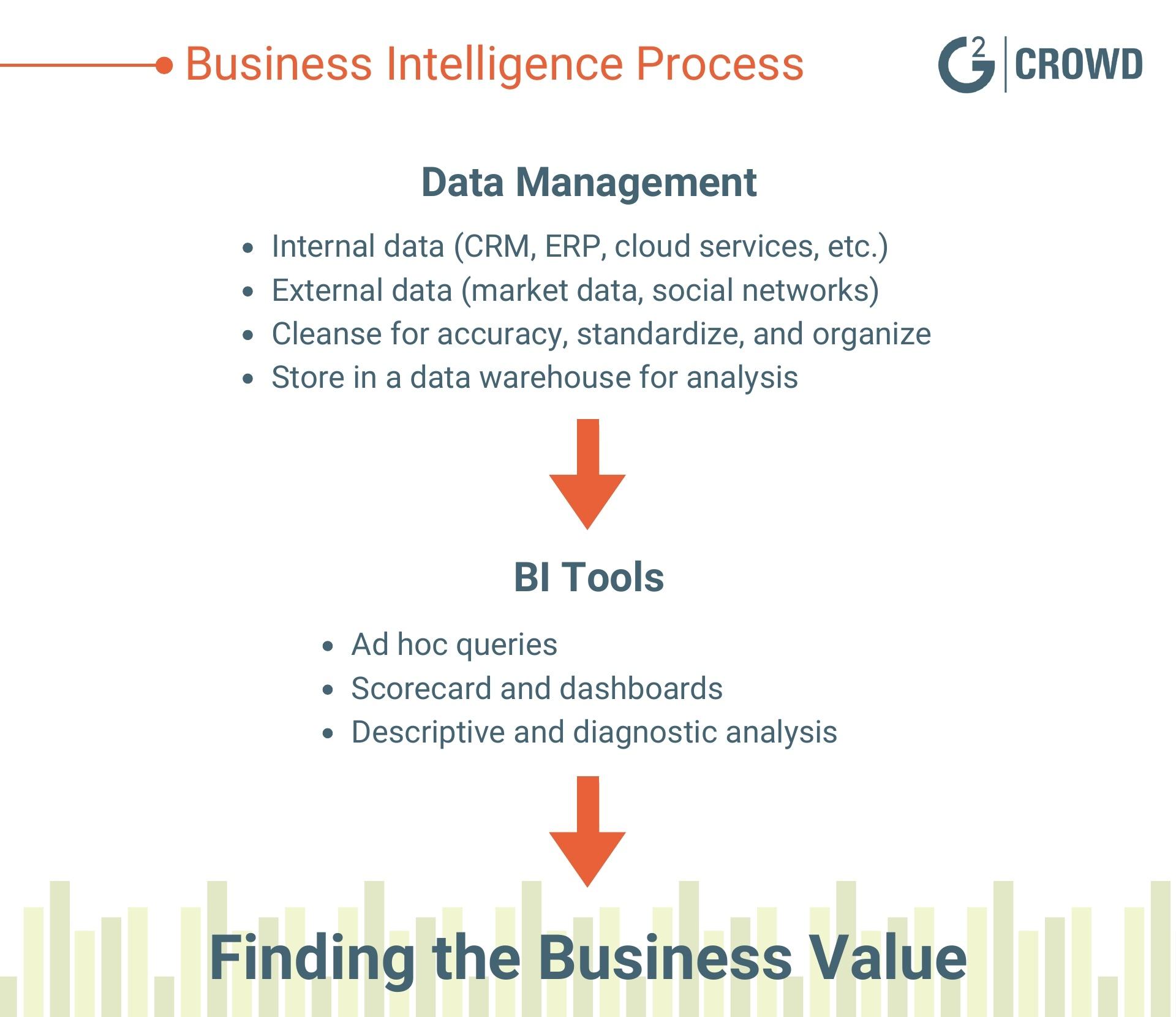business-intelligence-process