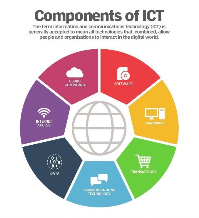 components of information and communication technology