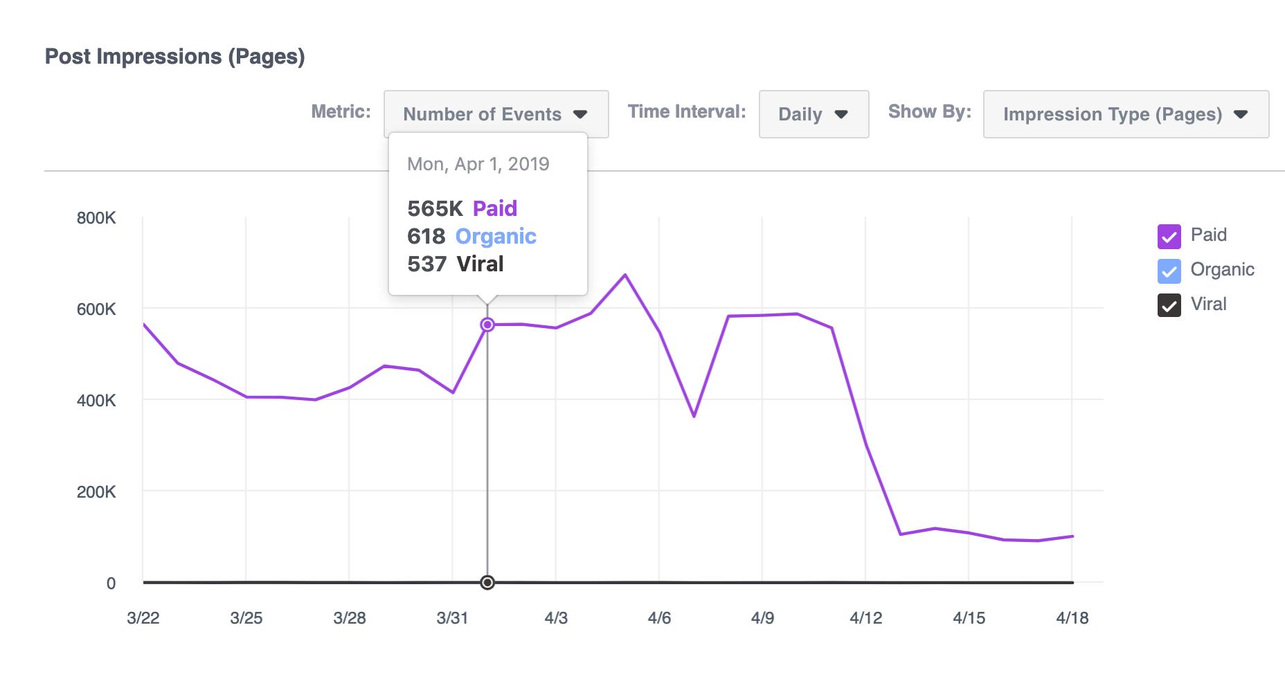 facebook analytics post impressions
