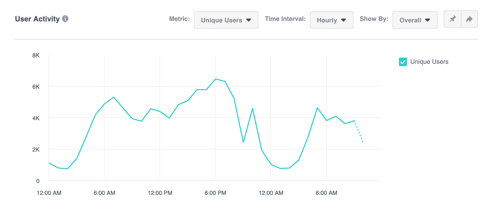 facebook analytics tracking the last 24 hours