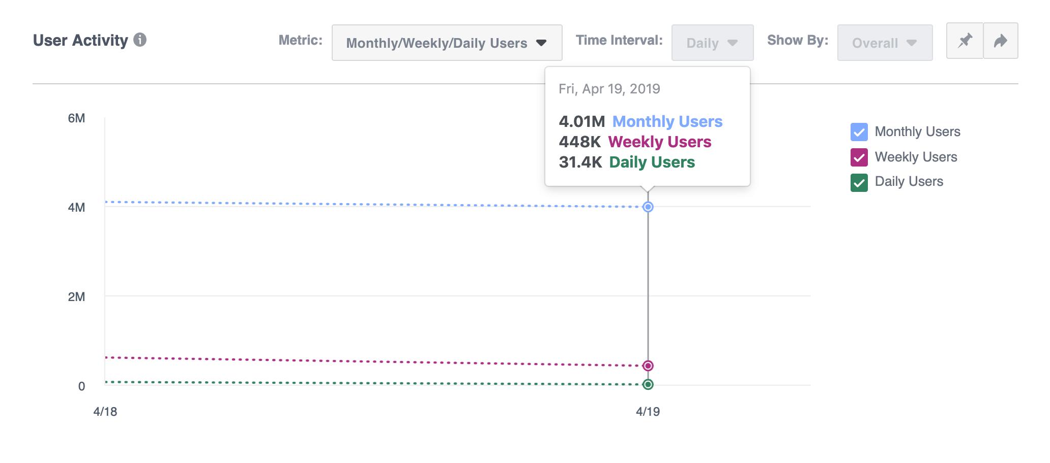 facebook analytics user activity