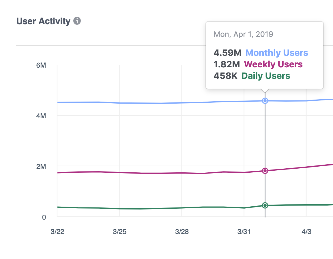 facebook unique users by monthly weekly and daily users