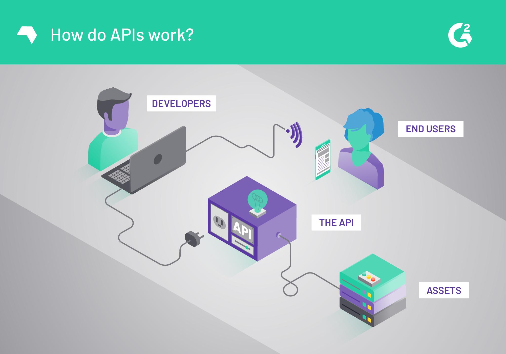 how do you use an api