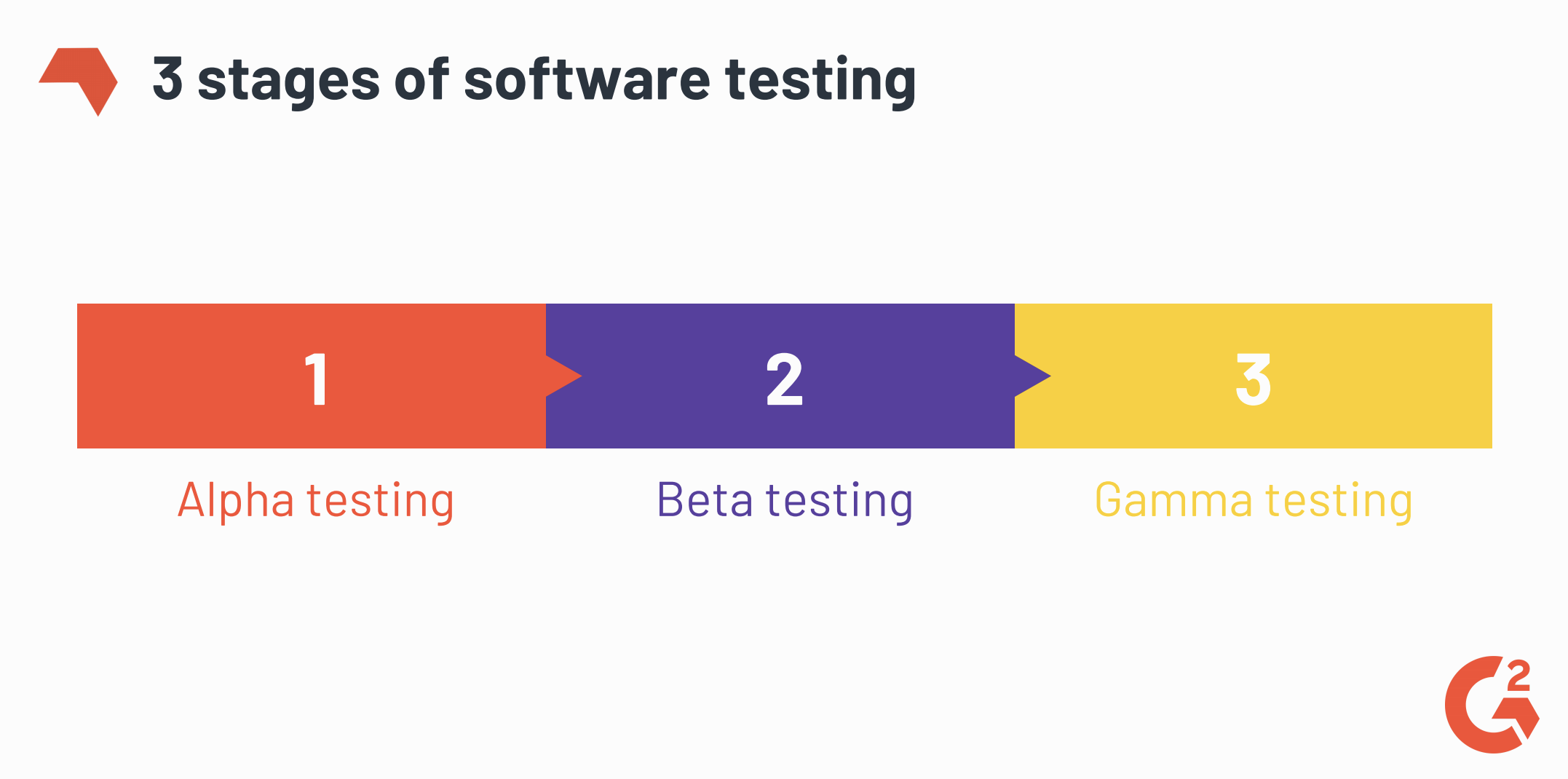3 stages of the software testing process