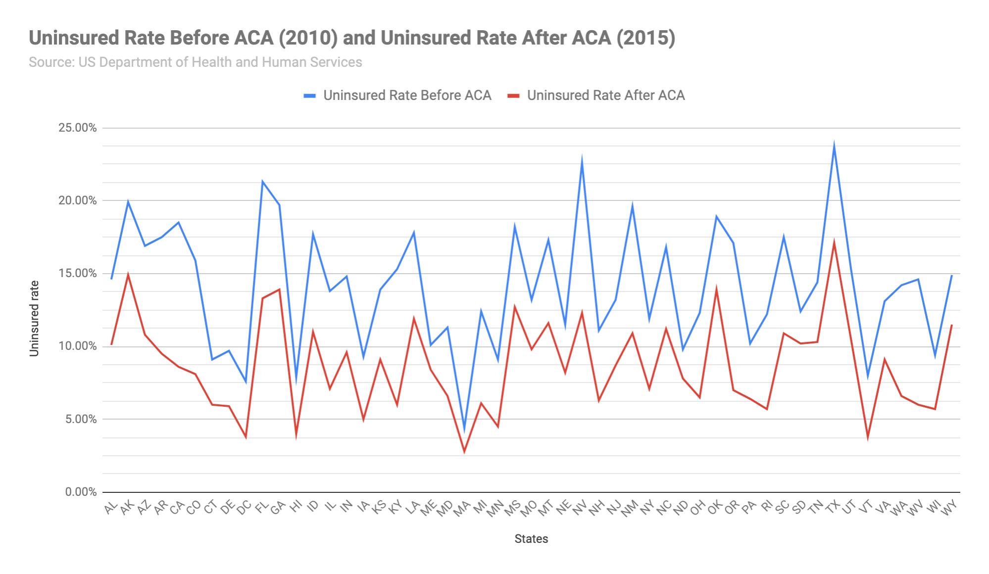 uninsured rates united states